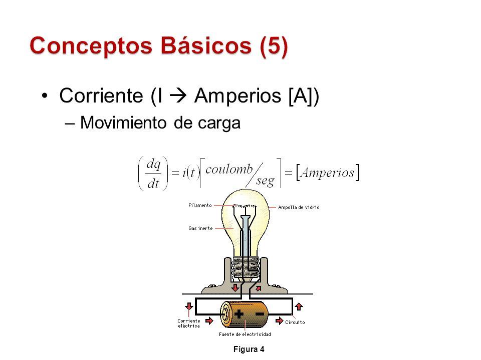 Conceptos Básicos (5) Corriente (I  Amperios [A]) Movimiento de carga
